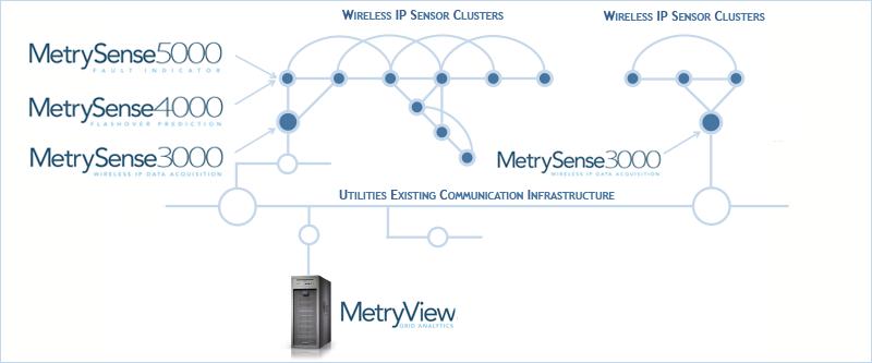 diagram-1 - Metrycom Comms Network