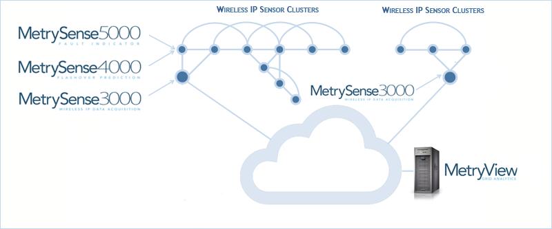 diagram-1 - Metrycom cloud delivery
